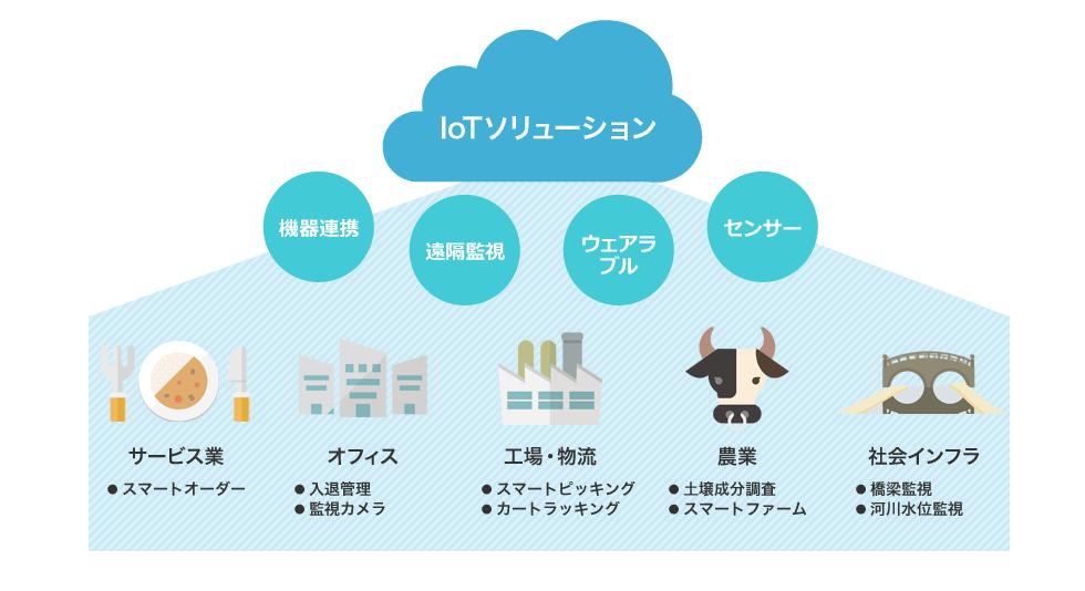 IoTソリューションサービス